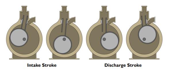 rotary piston theory of operation
